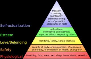 Maslow_Pyramid