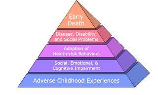 Stress-Pyramid